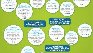 Öt fontos területet érint az önkormányzat Gazdasági Programja