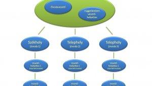 Véleményezési szakaszban az óvodavezetői pályázatok